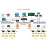 工业信息化-人员定位系统